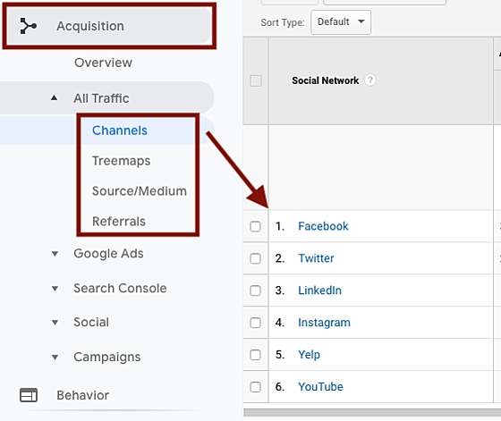 Analytics Channels