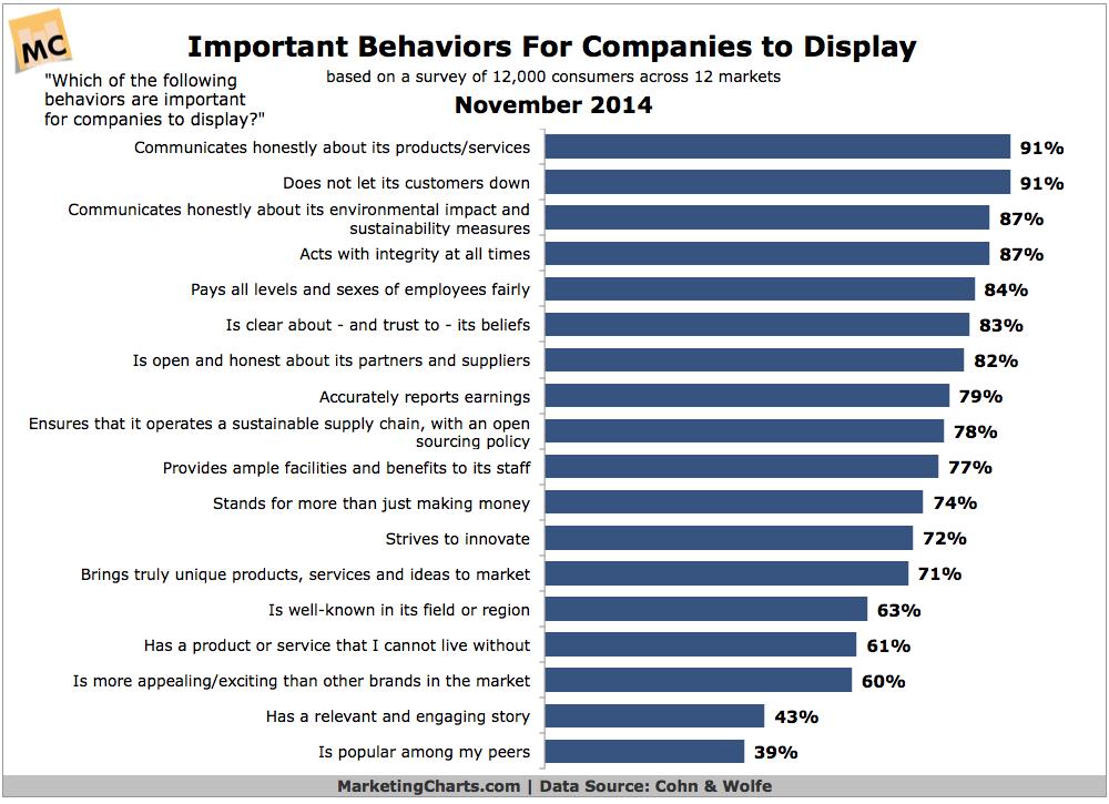 CohnWolfe-Important-Behaviors-Company-to-Display-Nov2014