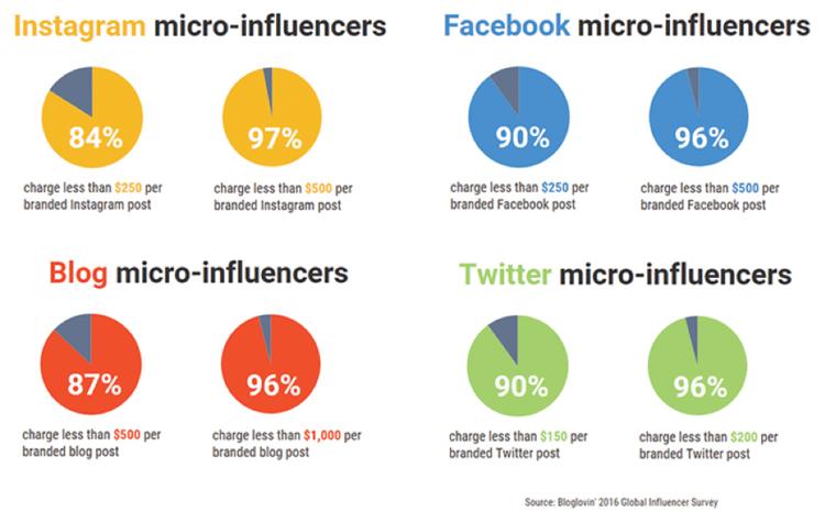 Influencer Costs