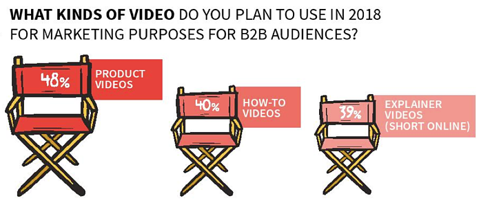 Welcome to the era of B2B video
