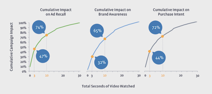 cumulative campaign impact of video