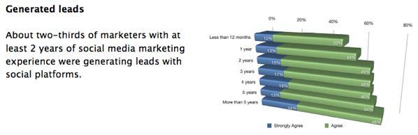 Social Media Marketing Leads