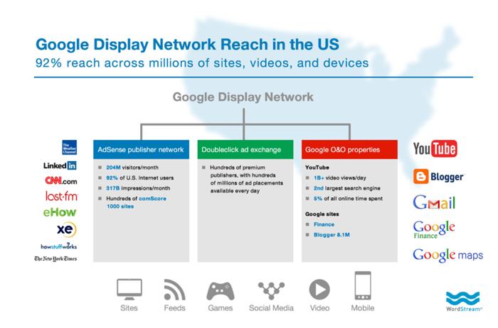 google display network reach