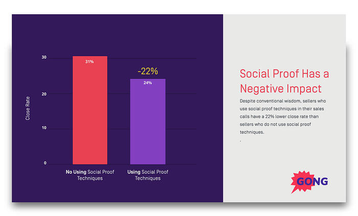 negative impact of social proof on sales